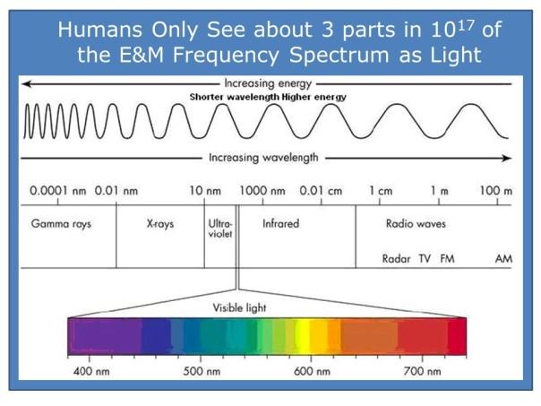 AI - Light Spectrum